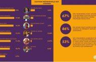 Leçons et enjeux d'un sondage polémique et contesté